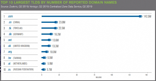 Internet Grows to 354.7 Mln Domain Name Registrations in Q2, 2019
