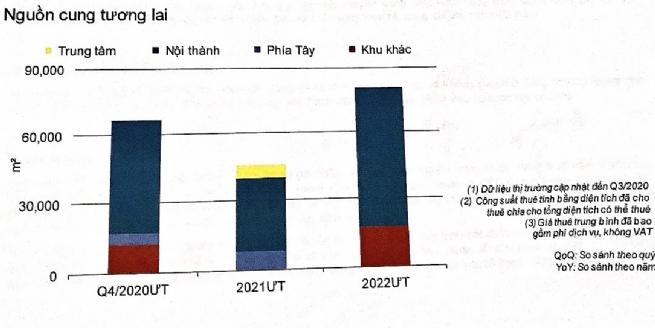 Thị trường văn phòng Hà Nội có tốc độ phục hồi nhanh nhất khu vực
