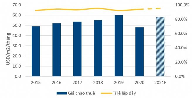 Bất động sản bán lẻ TP. Hồ Chí Minh: Những tín hiệu lạc quan