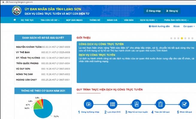 Lạng Sơn đưa 100% dịch vụ công đủ điều kiện lên trực tuyến mức 4 nhanh nhất toàn quốc