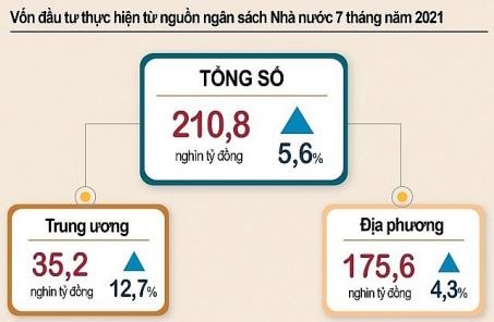 7 tháng năm 2021: Vốn đầu tư công thực hiện tăng 5,6%