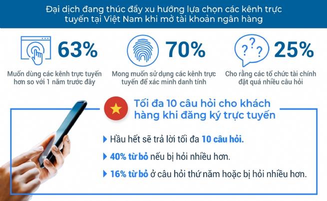 Khảo sát của FICO: 40% người tiêu dùng Việt Nam từ bỏ đăng ký tài khoản trực tuyến nếu phải trả lời nhiều câu hỏi